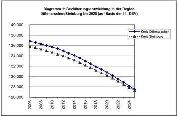 Bevölkerungsentwicklung in der Region Dithmarschen-Steinburg bis 2025 (auf Basis der 11. KBV)