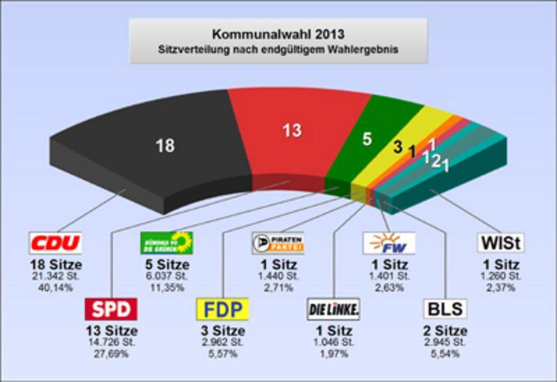 ergebnisse kommunalwahl kreis steinburg