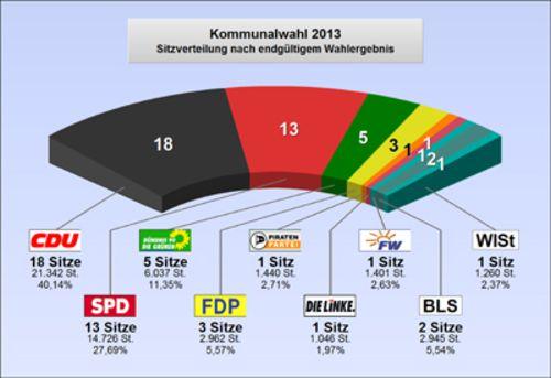Kommunalwahl 2013 mit folgender Sitzverteilung: CDU 18 Sitze SPD 13 Sitze Bündnis 90/Die Grünen 5 Sitze FDP 3 Sitze Die Piraten 1 Sitz Die Linke 1 Sitz Freie Wähler 1 Sitz Bürgerliste Steinburg 2 Sitze  WISt 1 Sitz