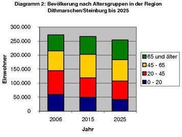 Bevölkerung nach Altersgruppen in der Region Dithmarschen/Steinburg bis 2025
