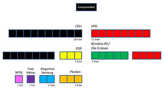 Kreistag Kreis Steinburg